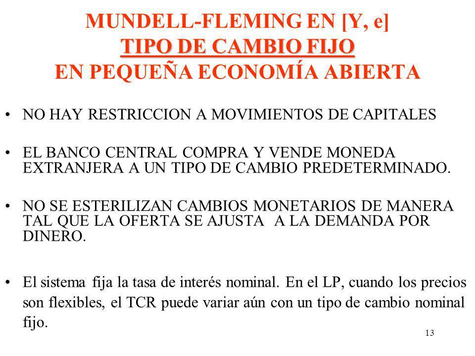 MUNDELL-FLEMING EN [Y, e] TIPO DE CAMBIO FIJO EN PEQUEÑA ECONOMÍA ABIERTA